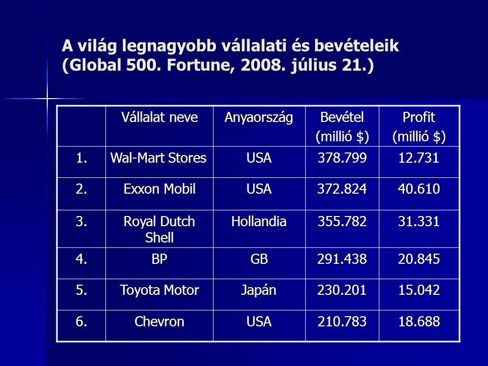 A világ legnagyobb vállalati és bevételeik (Global 500. Fortune, 2008. július 21.) Vállalat neve AnyaországBevétel (millió $) Profit 1. Wal-Mart Store