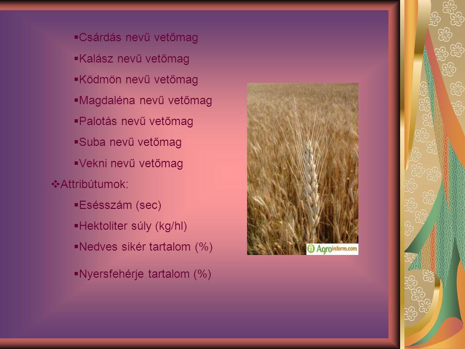  A feladat által érintett célcsoportok:  A feladat segítséget kínál:  Az őszi búzavetőmag vásárlása előtt álló gazdálkodóknak  A Vetőmag Szövetség és Terméktanács dolgozóinak  A feladat megválaszolása során várható hasznosság:  A feladat célja:  Azoknak az őszi búzavetőmag-fajtáknak a kiszűrése, amelyek nem értékarányosak, így a gazdáknak nem éri meg őket megvásárolni.