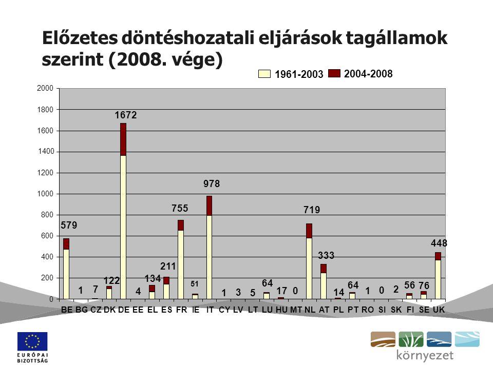 Előzetes döntéshozatali eljárások tagállamok szerint (2008. vége)