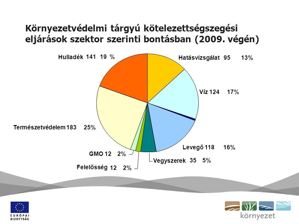 Környezetvédelmi tárgyú kötelezettségszegési eljárások tagállami bontásban (2009. végén)