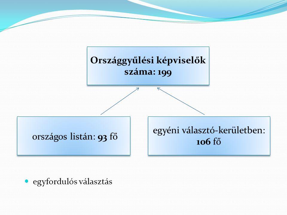 egyfordulós választás Országgyűlési képviselők száma: 199 országos listán: 93 fő egyéni választó-kerületben: 106 fő