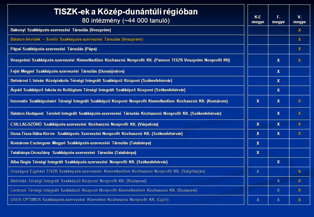TISZK-ek a Közép-dunántúli régióban 80 intézmény (~44 000 tanuló) Bakonyi Szakképzés-szervezési Társulás (Veszprém) Balaton-felvidék – Somló Szakképzé