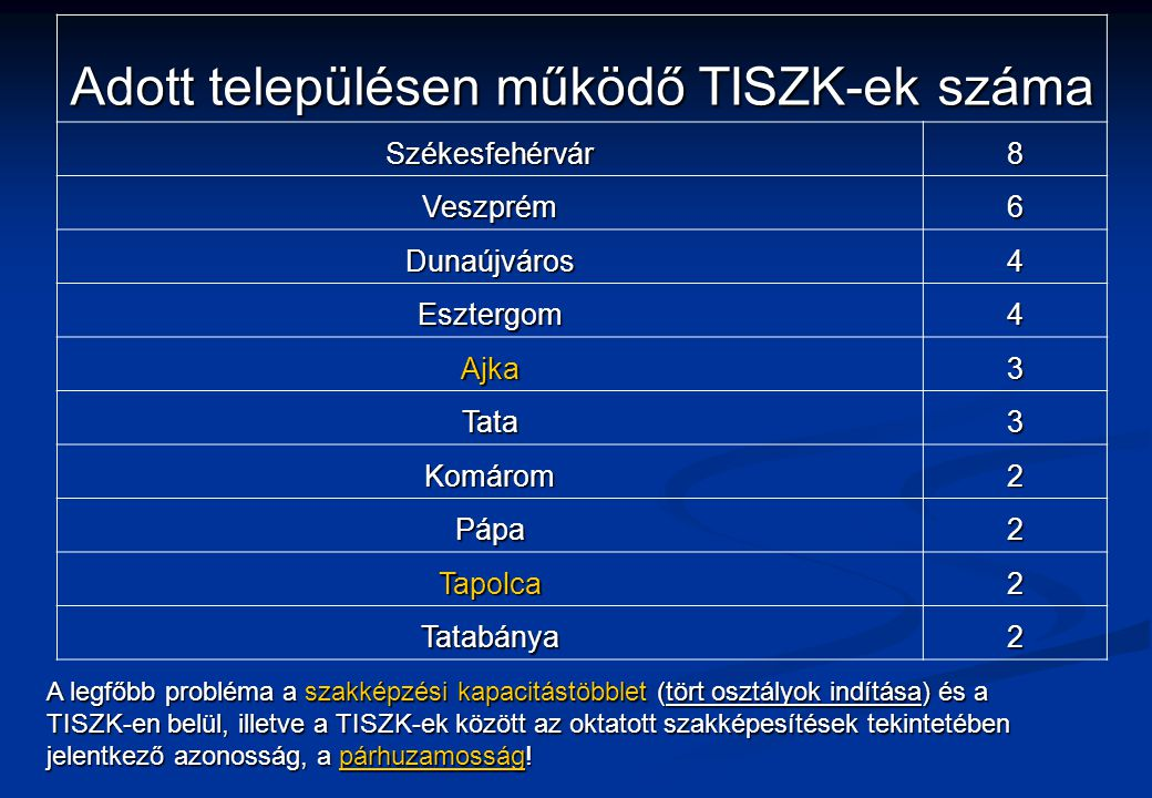 Adott településen működő TISZK-ek száma Székesfehérvár8 Veszprém6 Dunaújváros4 Esztergom4 Ajka3 Tata3 Komárom2 Pápa2 Tapolca2 Tatabánya2 A legfőbb probléma a szakképzési kapacitástöbblet (tört osztályok indítása) és a TISZK-en belül, illetve a TISZK-ek között az oktatott szakképesítések tekintetében jelentkező azonosság, a párhuzamosság!