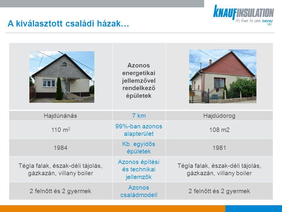 A kiválasztott családi házak… Azonos energetikai jellemzővel rendelkező épületek Hajdúnánás7 kmHajdúdorog 110 m 2 99%-ban azonos alapterület 108 m2 1984 Kb.