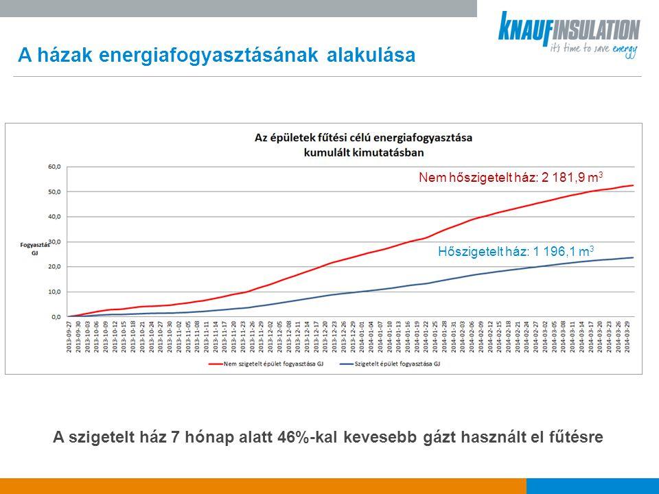 A házak energiafogyasztásának alakulása A szigetelt ház 7 hónap alatt 46%-kal kevesebb gázt használt el fűtésre 23.882 GJ 52.856 GJ Nem hőszigetelt ház: 2 181,9 m 3 Hőszigetelt ház: 1 196,1 m 3