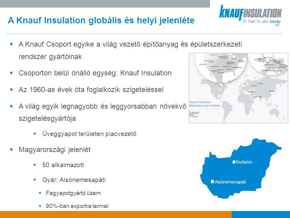 A Knauf Insulation globális és helyi jelenléte  A Knauf Csoport egyike a világ vezető építőanyag és épületszerkezeti rendszer gyártóinak  Csoporton belül önálló egység: Knauf Insulation  Az 1960-as évek óta foglalkozik szigeteléssel  A világ egyik legnagyobb és leggyorsabban növekvő szigetelésgyártója  Üveggyapot területen piacvezető  Magyarországi jelenlét  50 alkalmazott  Gyár: Alsónemesapáti  Fagyapotgyártó üzem  90%-ban exportra termel Budaörs Alsónemesapáti