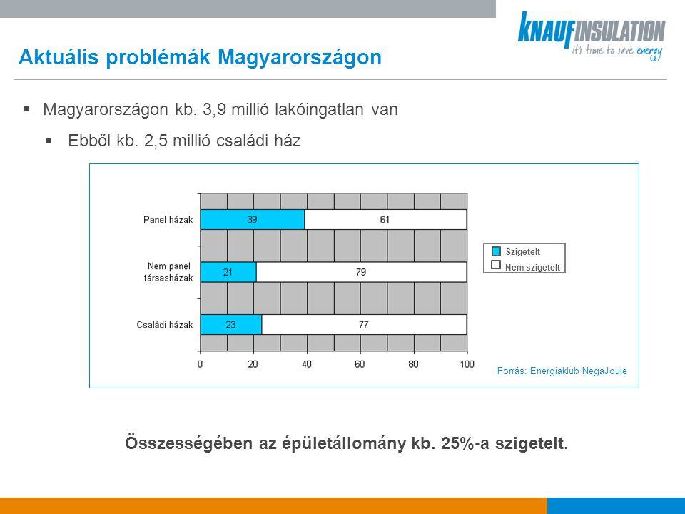 Aktuális problémák Magyarországon Egy átlagos magyar családi ház esetében a falakon 20-35, a tetőn 15-25, a nyílászárókon 10-25, a födémen és a padlón át pedig 10-15% hő távozik.