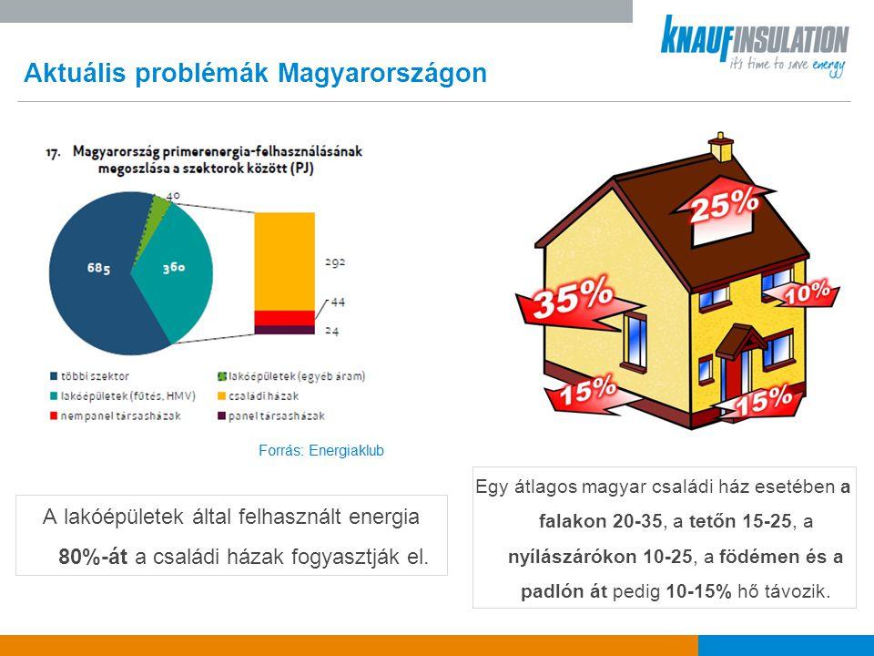 Aktuális problémák Magyarországon A magyar háztartások nagy része nem képes finanszírozni a nagyobb beruházásokat, még akkor sem, ha a befektetés később gazdaságosnak bizonyul  Egy átlag magyar háztartás egy négyzetméterre jutó energiafelhasználása csaknem az uniós átlag kétszerese  A lakosság 21%-a energiaszegénységben él [Energiaklub]  éves jövedelmük 15,04%-ánál (nemzeti medián érték) többet költenek energiaköltségeik fedezésére  azok megfizetése után a hivatalos szegénységi küszöb alá kerülnek  A GfK felmérése szerint a magyar háztartások 75%-a semmilyen megtakarítással nem rendelkezik.