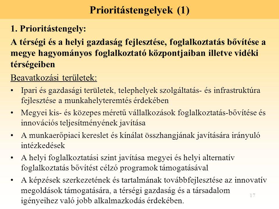 17 Prioritástengelyek (1) 1. Prioritástengely: A térségi és a helyi gazdaság fejlesztése, foglalkoztatás bővítése a megye hagyományos foglalkoztató kö
