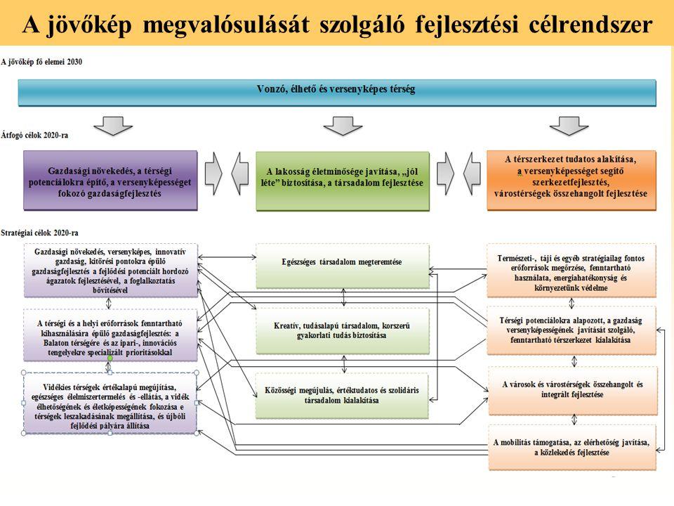 8 A jövőkép megvalósulását szolgáló fejlesztési célrendszer
