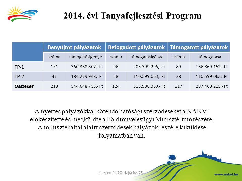 2014. évi Tanyafejlesztési Program Benyújtot pályázatokBefogadott pályázatokTámogatott pályázatok számatámogatásigényeszámatámogatásigényeszámatámogat