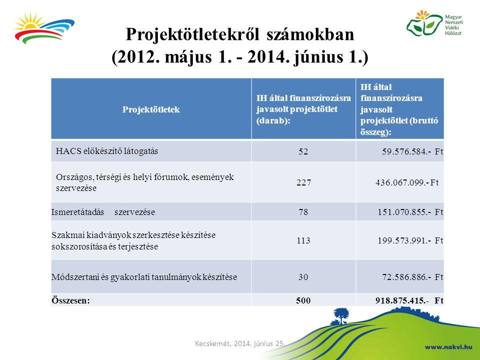 Projektötletekről számokban (2012. május 1. - 2014. június 1.) Projektötletek IH által finanszírozásra javasolt projektötlet (darab): IH által finansz