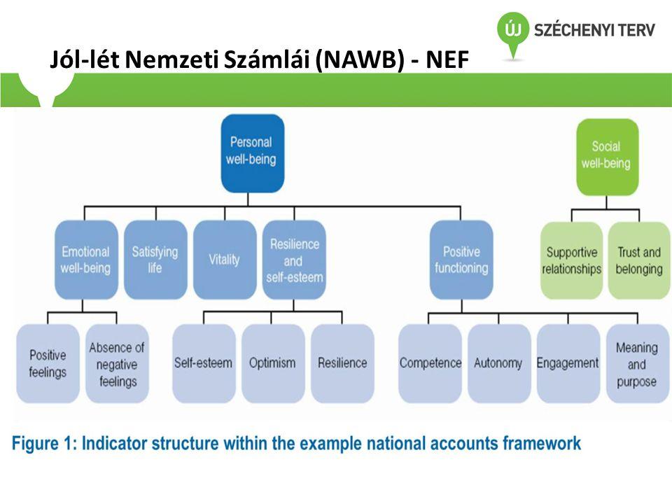 Jól-lét Nemzeti Számlái (NAWB) - NEF
