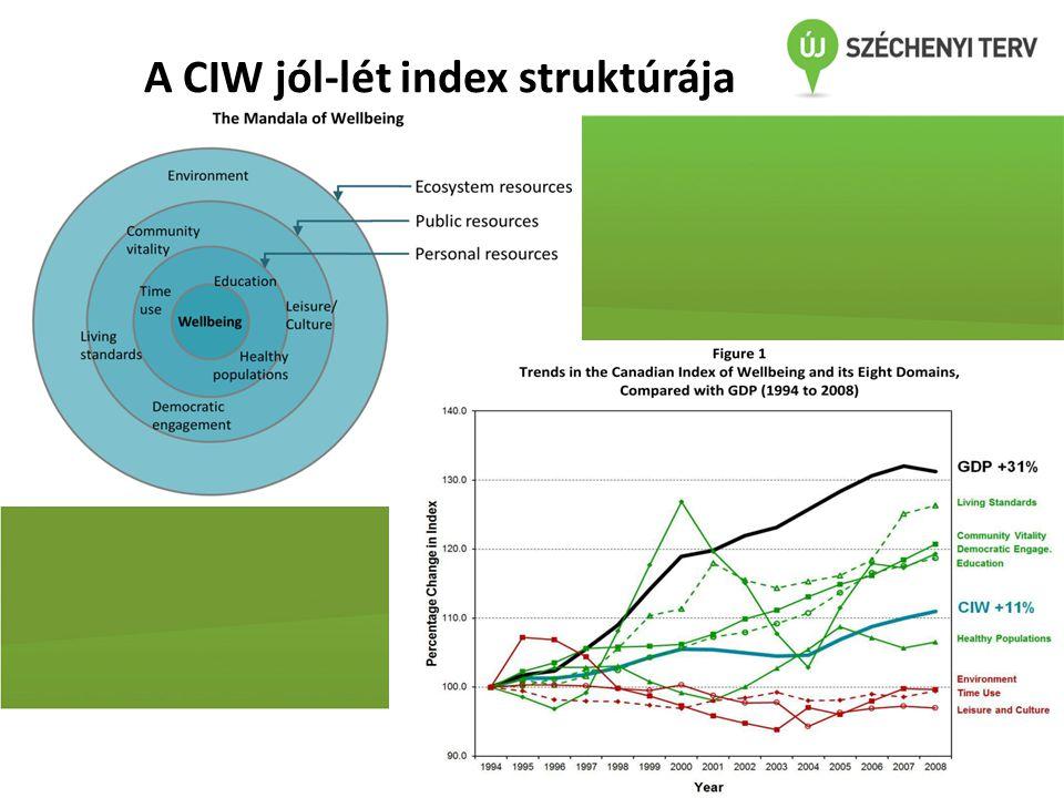 A CIW jól-lét index struktúrája