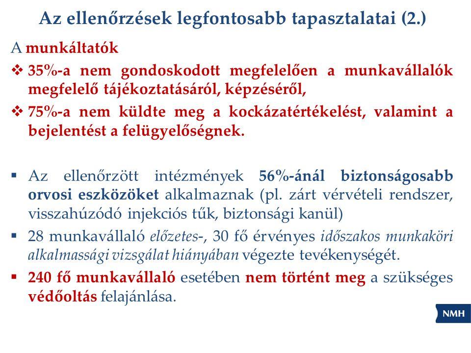 Az ellenőrzések legfontosabb tapasztalatai (2.) A munkáltatók  35%-a nem gondoskodott megfelelően a munkavállalók megfelelő tájékoztatásáról, képzésé