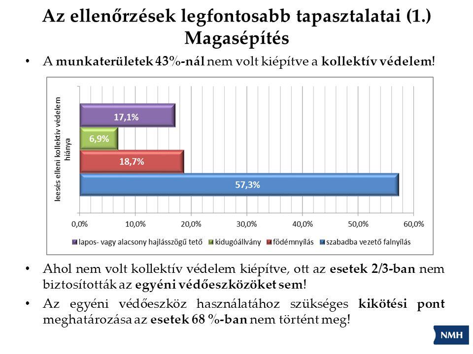 Az ellenőrzések legfontosabb tapasztalatai (1.) Magasépítés A munkaterületek 43%-nál nem volt kiépítve a kollektív védelem! Ahol nem volt kollektív vé