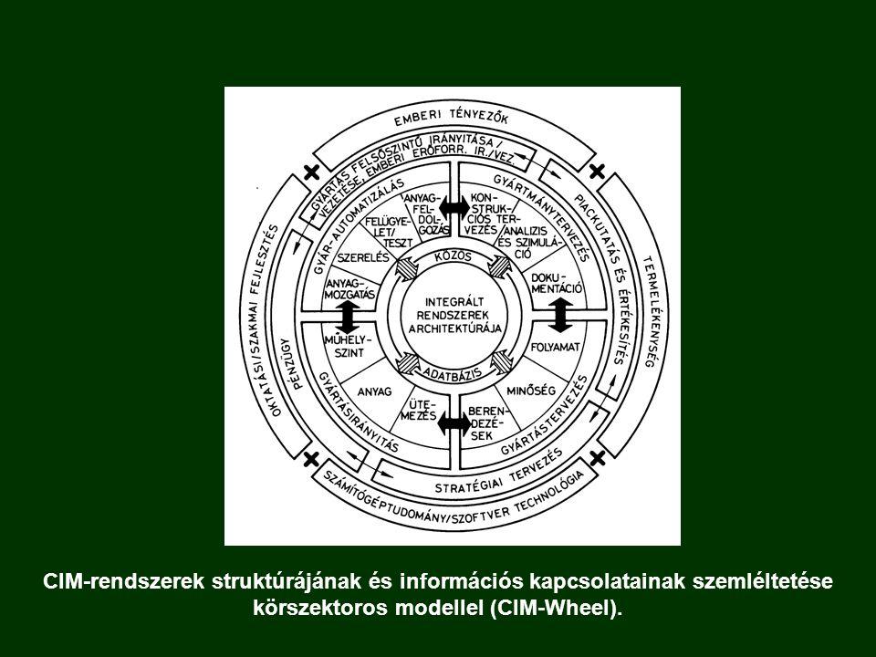 CIM-rendszerek struktúrájának és információs kapcsolatainak szemléltetése körszektoros modellel (CIM-Wheel).