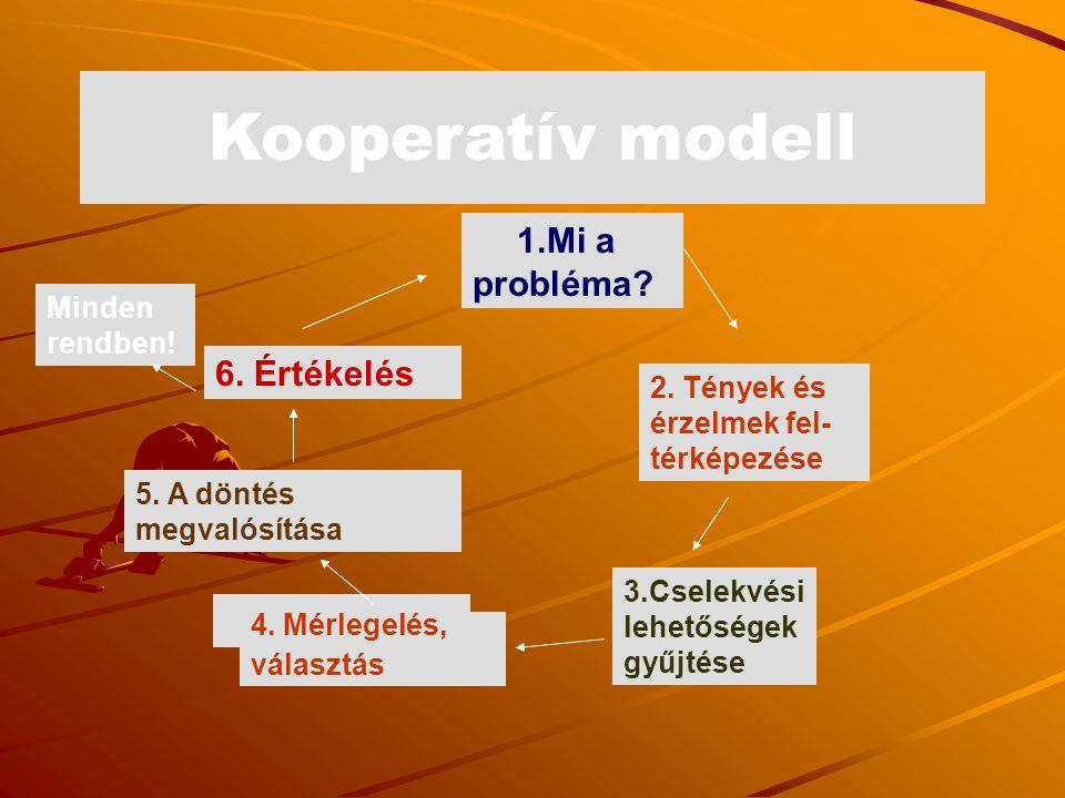Kooperatív modell 1.Mi a probléma? 2. Tények és érzelmek fel- térképezése 3.Cselekvési lehetőségek gyűjtése 4. Mérlegelés, választás 5. A döntés megva