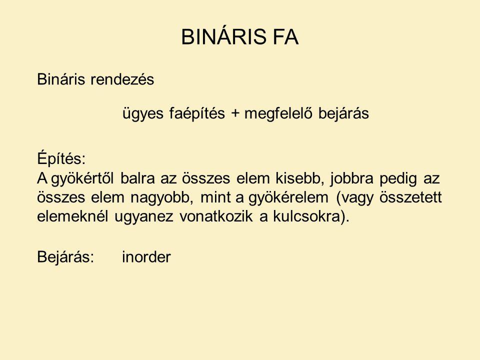 Bináris rendezés BINÁRIS FA ügyes faépítés + megfelelő bejárás Építés: A gyökértől balra az összes elem kisebb, jobbra pedig az összes elem nagyobb, m