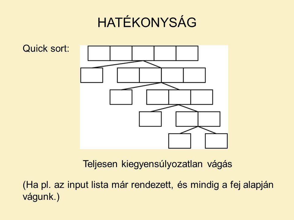 Quick sort: HATÉKONYSÁG Teljesen kiegyensúlyozatlan vágás (Ha pl. az input lista már rendezett, és mindig a fej alapján vágunk.)