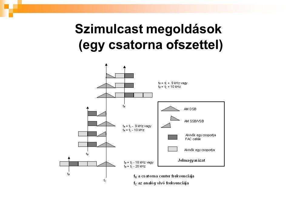 Szimulcast megoldások (egy csatorna ofszettel)