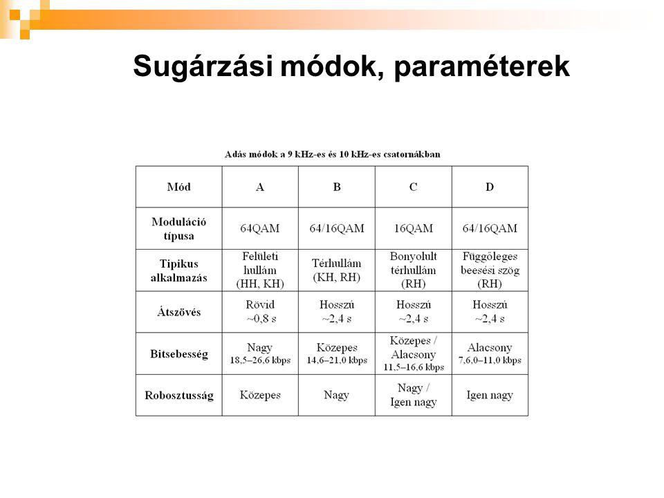 Sugárzási módok, paraméterek