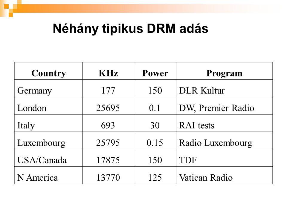Néhány tipikus DRM adás CountryKHzPowerProgram Germany177150DLR Kultur London256950.1DW, Premier Radio Italy69330RAI tests Luxembourg257950.15Radio Lu