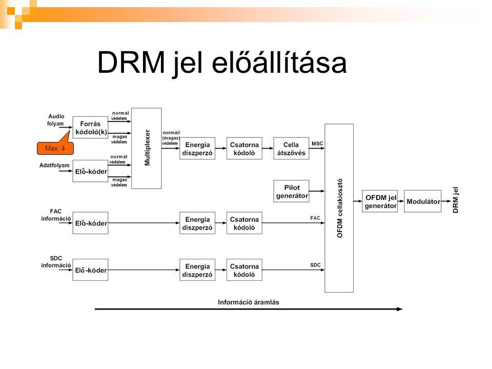 DRM jel előállítása Max. 4