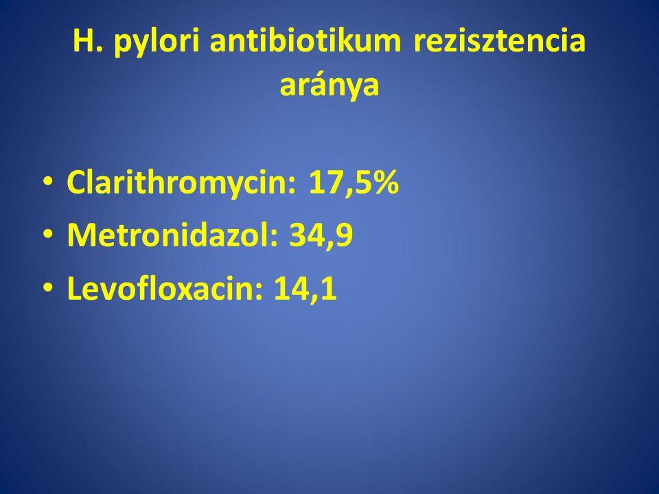 H. pylori antibiotikum rezisztencia aránya Clarithromycin: 17,5% Metronidazol: 34,9 Levofloxacin: 14,1
