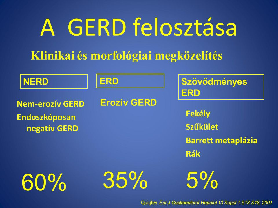 A GERD felosztása Nem-erozív GERD Endoszkóposan negatív GERD Fekély Szűkület Barrett metaplázia Rák Klinikai és morfológiai megközelítés Erozív GERD Quigley Eur J Gastroenterol Hepatol 13 Suppl 1:S13-S18, 2001 NERD ERD Szövődményes ERD 60% 5%35%
