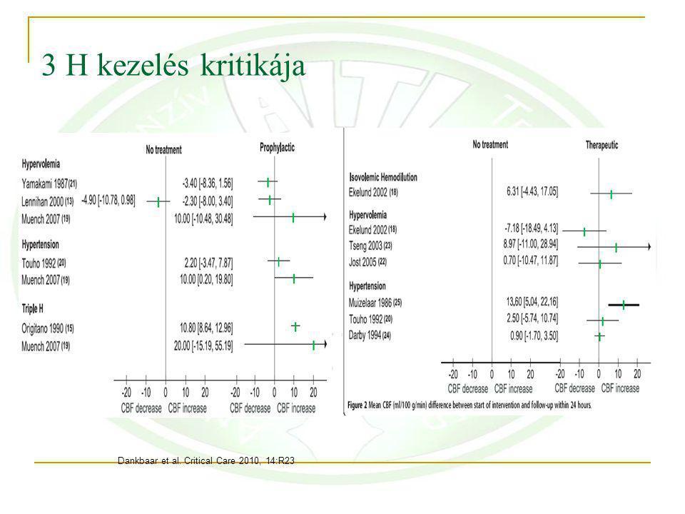 3 H kezelés kritikája Dankbaar et al. Critical Care 2010, 14:R23