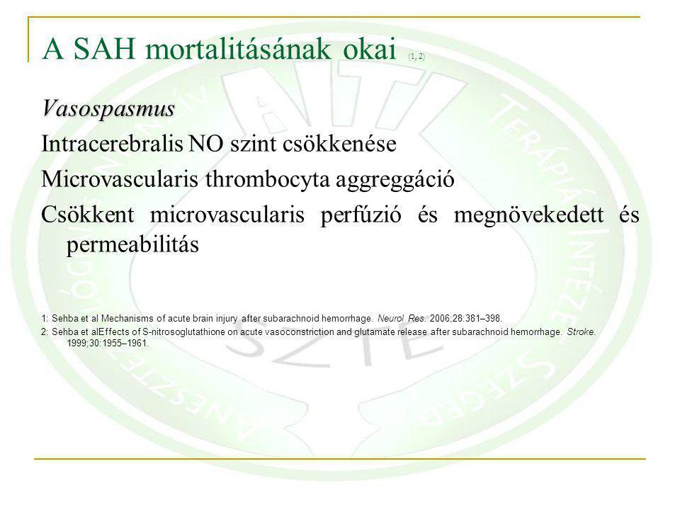 A SAH mortalitásának okai (1, 2) Vasospasmus Intracerebralis NO szint csökkenése Microvascularis thrombocyta aggreggáció Csökkent microvascularis perf