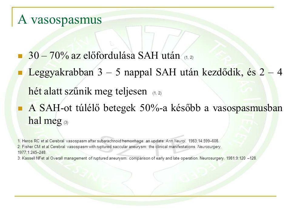 A vasospasmus 30 – 70% az előfordulása SAH után (1, 2) Leggyakrabban 3 – 5 nappal SAH után kezdődik, és 2 – 4 hét alatt szűnik meg teljesen (1, 2) A SAH-ot túlélő betegek 50%-a később a vasospasmusban hal meg (3) 1: Heros RC et al Cerebral vasospasm after subarachnoid hemorrhage: an update.