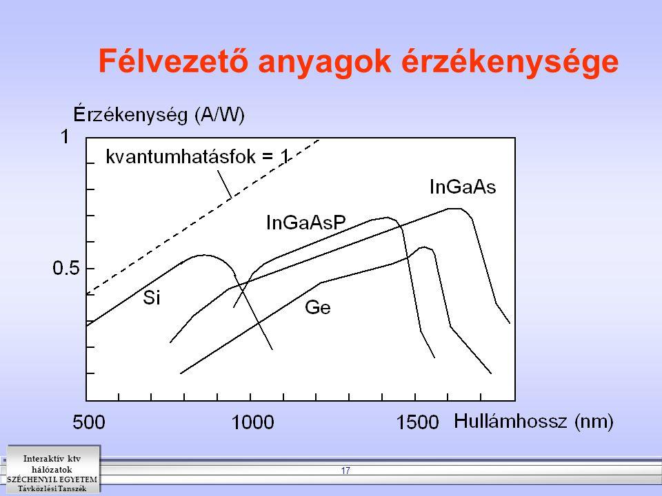 Interaktív ktv hálózatok SZÉCHENYI I. EGYETEM Távközlési Tanszék 17 Félvezető anyagok érzékenysége