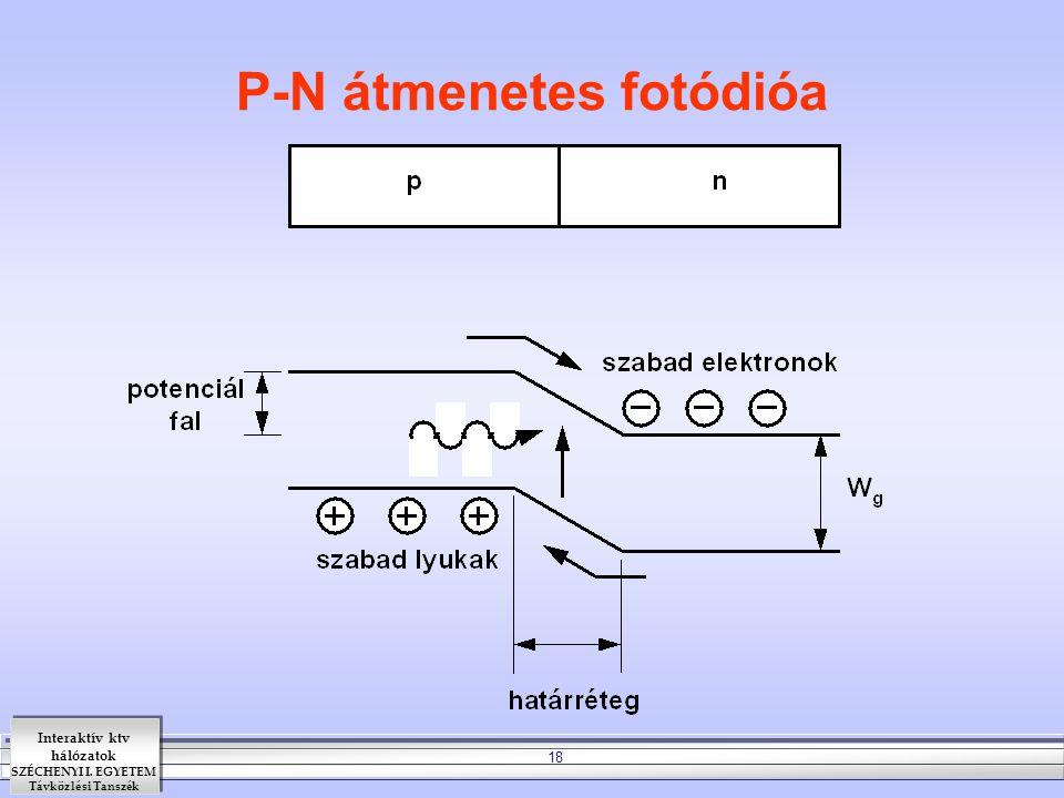 Interaktív ktv hálózatok SZÉCHENYI I. EGYETEM Távközlési Tanszék 18 P-N átmenetes fotódióa