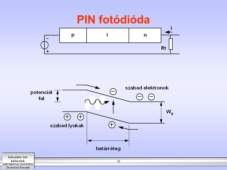 Interaktív ktv hálózatok SZÉCHENYI I. EGYETEM Távközlési Tanszék 19 PIN fotódióda