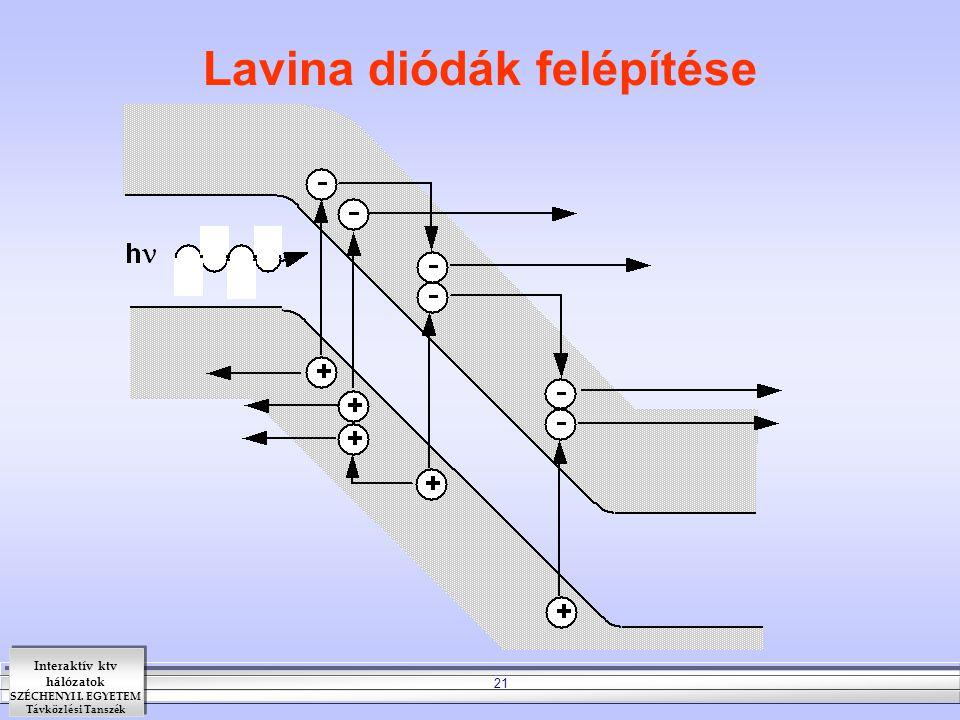 Interaktív ktv hálózatok SZÉCHENYI I. EGYETEM Távközlési Tanszék 21 Lavina diódák felépítése
