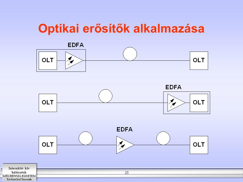 Interaktív ktv hálózatok SZÉCHENYI I. EGYETEM Távközlési Tanszék 25 Optikai erősítők alkalmazása
