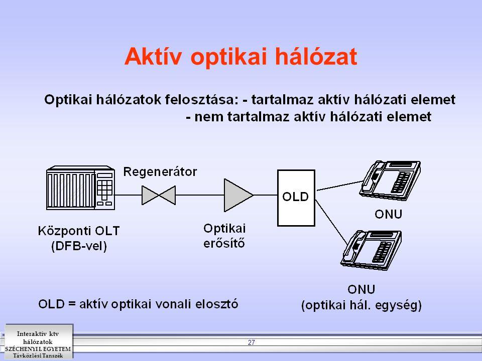 Interaktív ktv hálózatok SZÉCHENYI I. EGYETEM Távközlési Tanszék 27 Aktív optikai hálózat