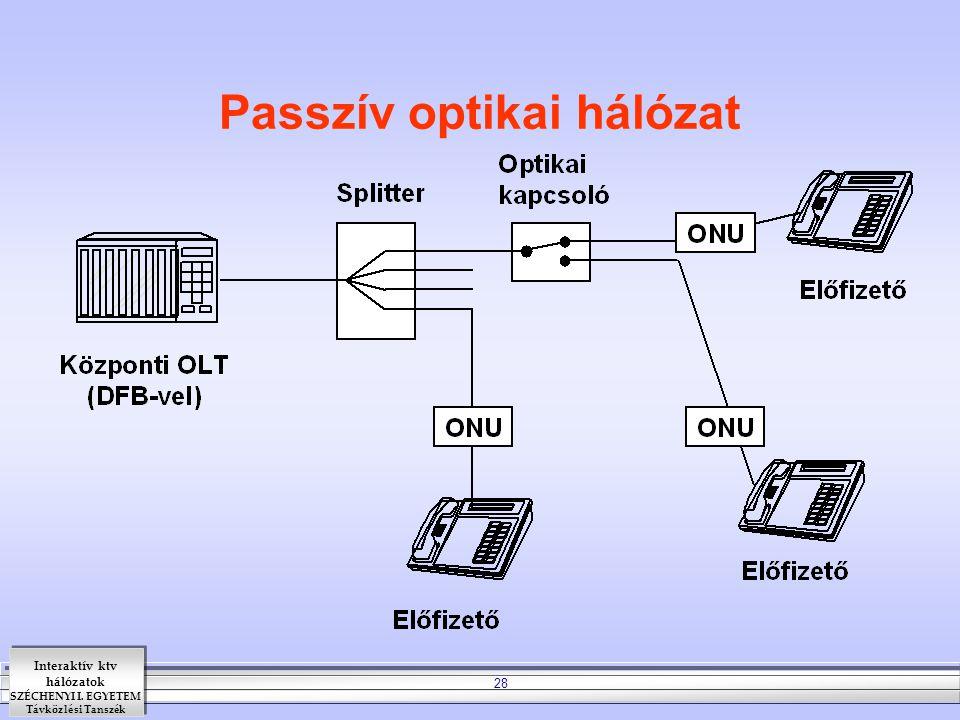 Interaktív ktv hálózatok SZÉCHENYI I. EGYETEM Távközlési Tanszék 28 Passzív optikai hálózat