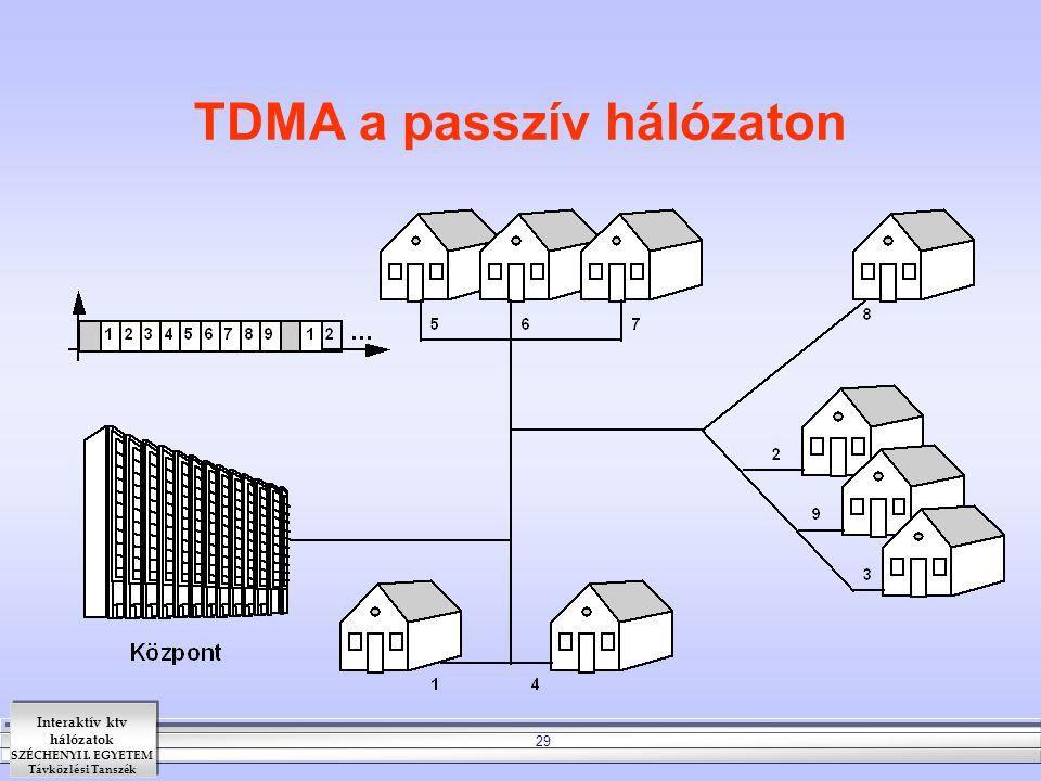Interaktív ktv hálózatok SZÉCHENYI I. EGYETEM Távközlési Tanszék 29 TDMA a passzív hálózaton