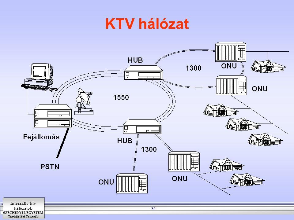 Interaktív ktv hálózatok SZÉCHENYI I. EGYETEM Távközlési Tanszék 30 KTV hálózat
