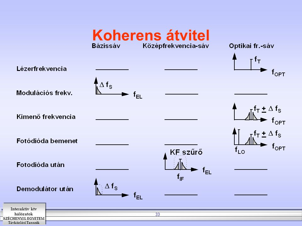 Interaktív ktv hálózatok SZÉCHENYI I. EGYETEM Távközlési Tanszék 33 Koherens átvitel