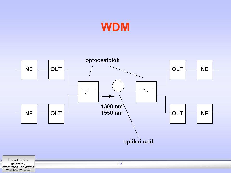 Interaktív ktv hálózatok SZÉCHENYI I. EGYETEM Távközlési Tanszék 34 WDM