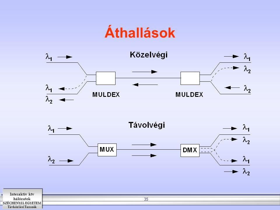 Interaktív ktv hálózatok SZÉCHENYI I. EGYETEM Távközlési Tanszék 35 Áthallások