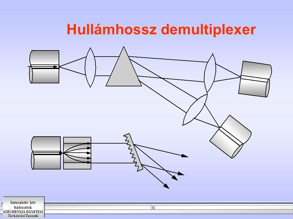 Interaktív ktv hálózatok SZÉCHENYI I. EGYETEM Távközlési Tanszék 36 Hullámhossz demultiplexer