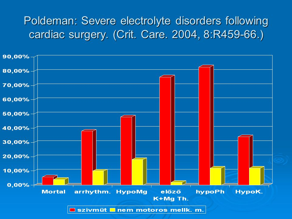 Poldeman: Severe electrolyte disorders following cardiac surgery. (Crit. Care. 2004, 8:R459-66.)