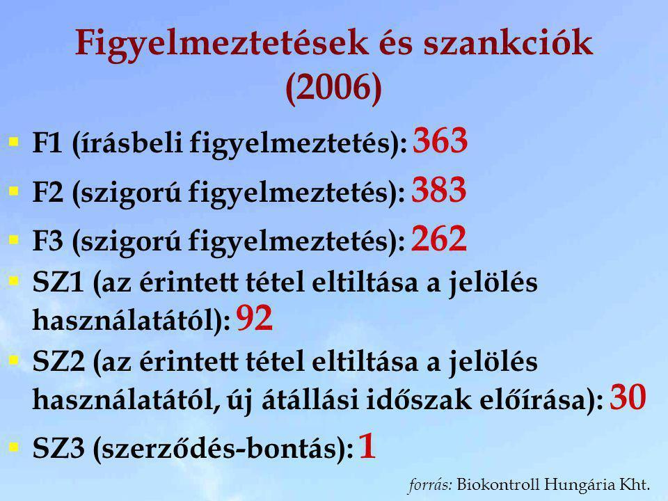 Figyelmeztetések és szankciók (2006) forrás: Biokontroll Hungária Kht.  F1 (írásbeli figyelmeztetés): 363  F2 (szigorú figyelmeztetés): 383  F3 (sz