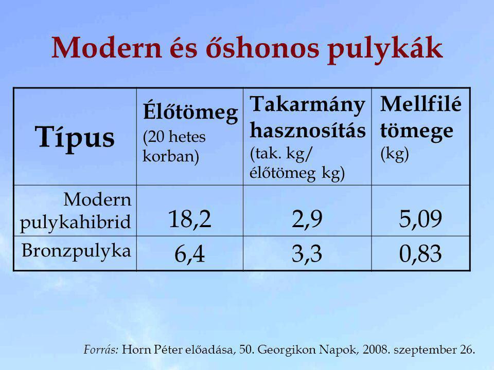 Modern és őshonos pulykák Típus Élőtömeg (20 hetes korban) Takarmány hasznosítás (tak. kg/ élőtömeg kg) Mellfilé tömege (kg) Modern pulykahibrid 18,22