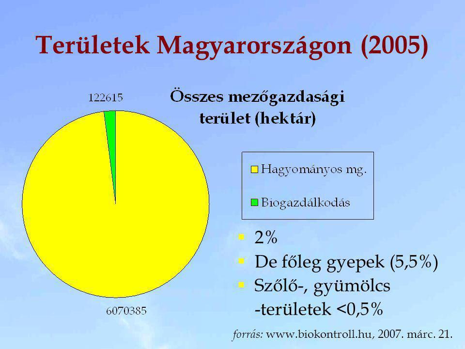 Területek Magyarországon (2005)  2%  De főleg gyepek (5,5%)  Szőlő-, gyümölcs -területek <0,5% forrás: www.biokontroll.hu, 2007. márc. 21.